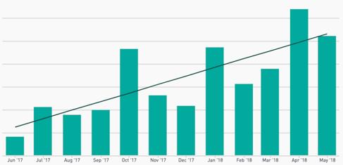Buchreport Sales Year 1