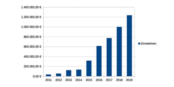 tzi_Einnahmen-2011-2019