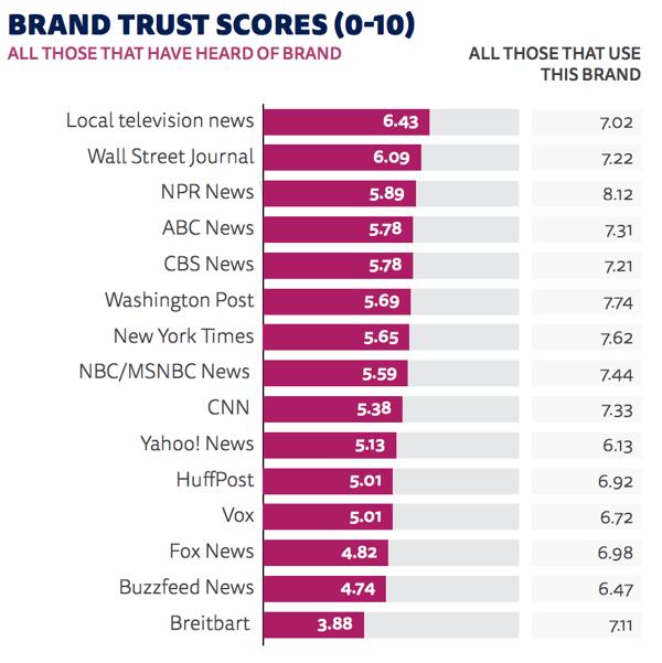 Brand Trust Scores