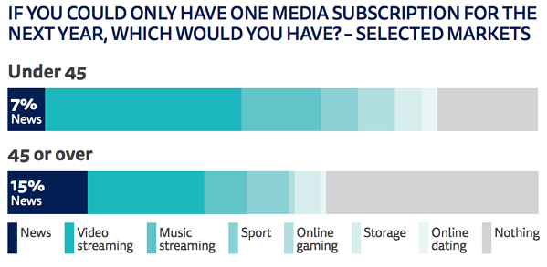 Subscription chart