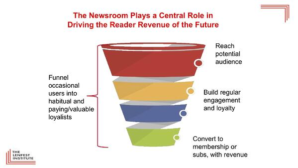 Betting the Future on Newsroom Transformation