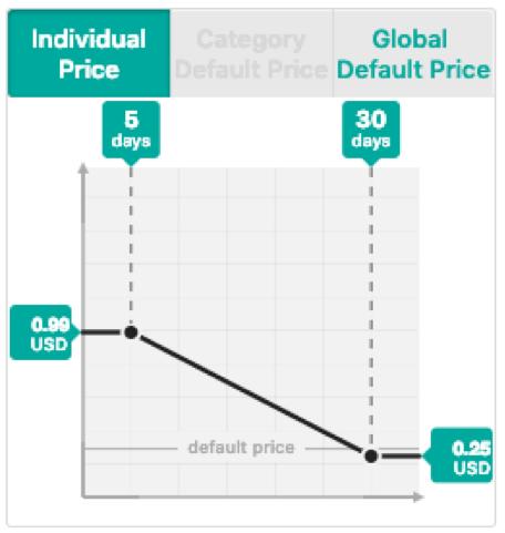 WordPress Plugin Pricing